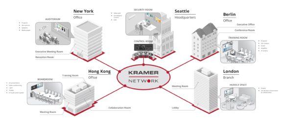 Diagramm der Kramer AVoverIP Lösungen