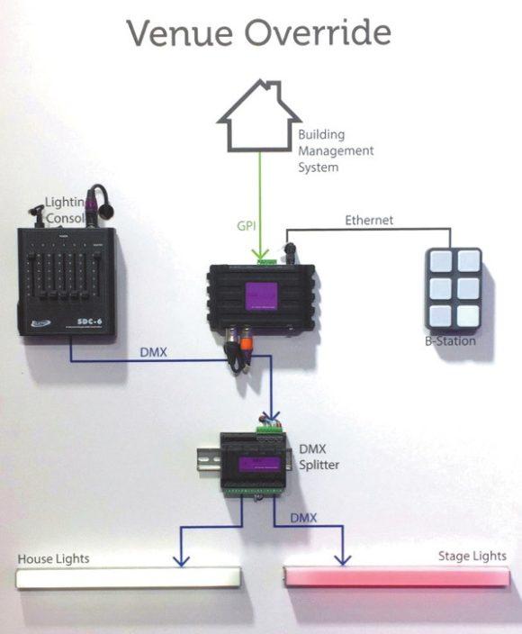 Lichtsteuerungssysteme, basierend auf dem CueCore oder Quad- Core