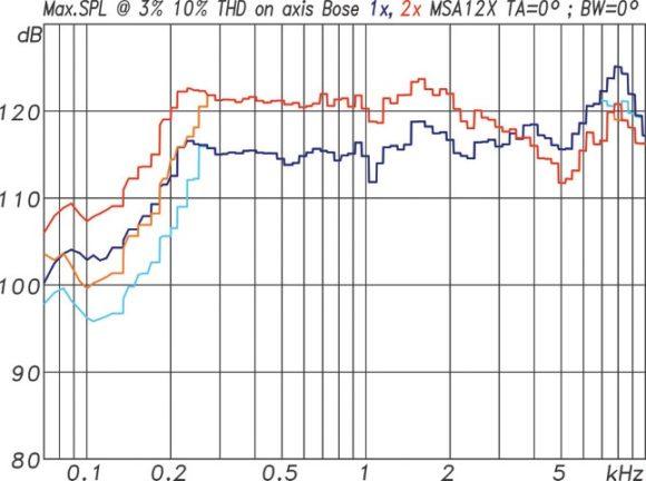 Maximalpegelmessung bezogen auf 1 m Entfernung für eine einzelne MSA12X (bl) und ein Array mit zwei MSA12X (rt)