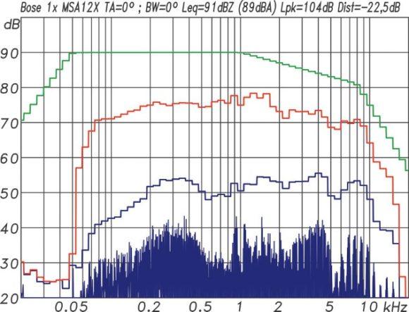 Multitonmessung mit einem EIA-426B Spektrum und 12 dB Crestfaktor für eine einzelne MSA12X