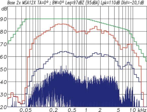 Multitonmessung mit einem EIA-426B Spektrum und 12 dB Crestfaktor für ein Array aus zwei MSA12X
