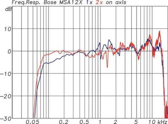 Frequenzgänge einer einzelnen MSA12X (bl) und eines Arrays mit zwei MSA12X (rt)