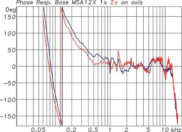 Phasengänge einer einzelnen MSA12X (bl) und eines Arrays mit zwei MSA12X (rt)
