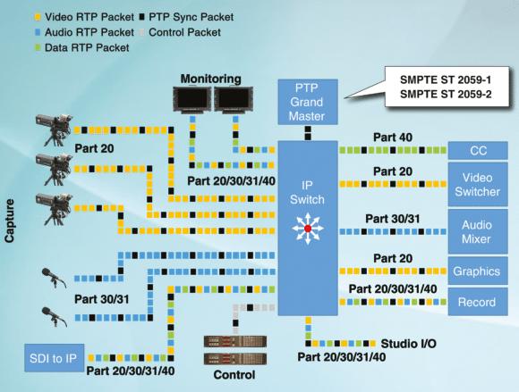 Beispiel einer SMPTE ST 2110 Anwendung