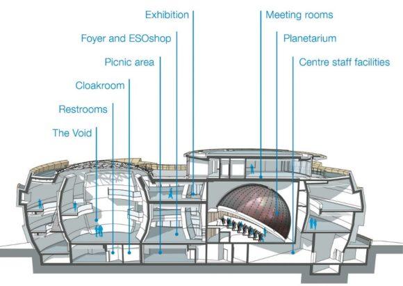 Aufbau und Bereiche des Gebäudes
