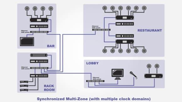 Schema einer synchronisierten Multi-Zonen Milan Installation