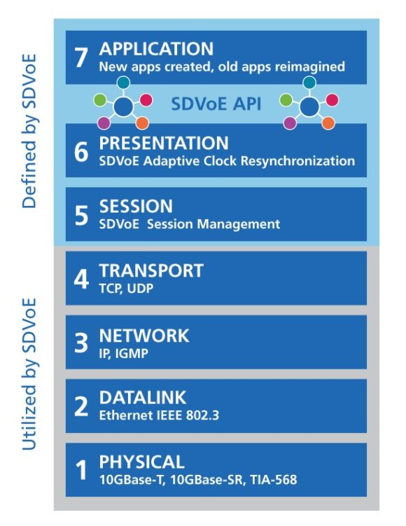 Seven Step SDVoE Diagram