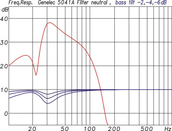 Filterfunktionen im Verstärkermodul für den 5041A mit Bass Tilt in 2dB Stufen.