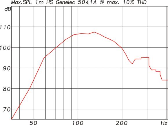 Abb.12: Maximalpegel der 5041A gemessen mit 185ms langen Sinusburst für maximal 10% Verzerrungen.