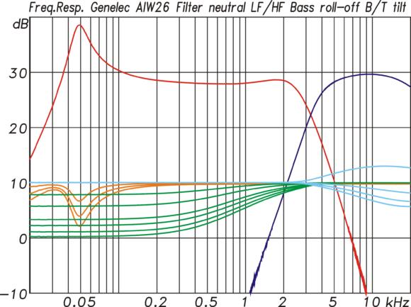 Filterfunktionen im Verstärkermodul für die AIW26 für den Tieftöner