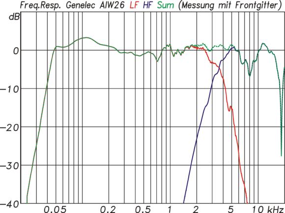 Gesamtfrequenzgang (gr) der AIW26 als Summe aus Tieftöner