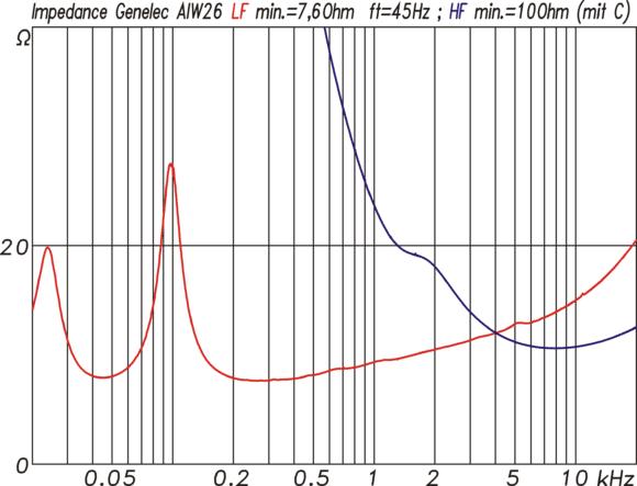Impedanzkurven des Tieftöners