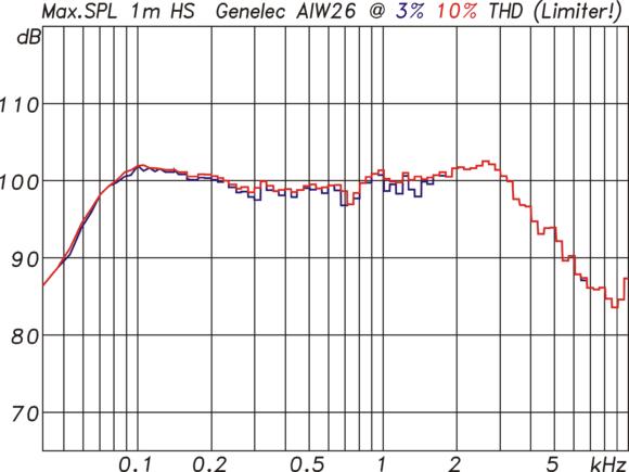 Abb.11: Maximalpegel der AIW26 gemessen mit 185ms langen Sinusburst für maximal 3%(bl) und 10%(rt) Verzerrungen. Diese Werte werden nicht erreicht, da bei dieser Art der Messung der Limiter schon frühzeitig eingreift.