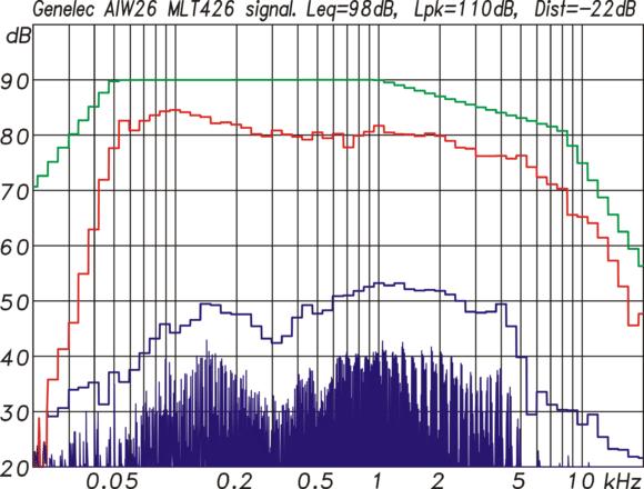 Abb.13: Multitonmessung mit einem EIA426 Spektrum (gr) und einem Crestfaktor von 4 (12dB). Bei -22dB Verzerrungsanteil wird ein Mittlungspegel von 98dB und ein Spitzenpegel von 110dB erreicht.