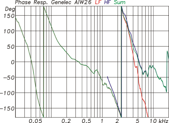 Phasengang (gr) der AIW26 als Summe aus Tieftöner