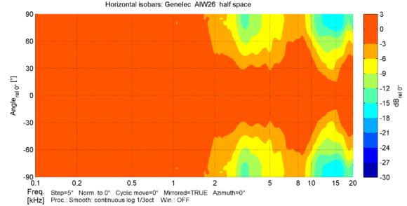 Horizontale Isobaren für den vorderen Halbraum mit Grenzflächeneinbau.