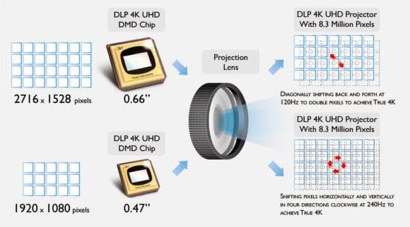 Vergleich der XPR1-Pixelshift-Technologie (oben) von Texas Instruments mit XPR2
