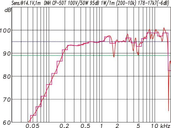 DNH CP 50T Frequenzgang mit Sensitivity bezogen auf 1 W/1 m entsprechend 14,1 V/1 m