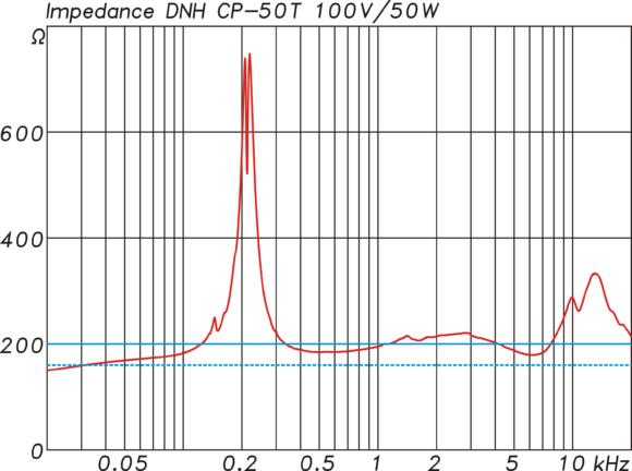 Impedanzverlauf für den 50 W Abgriff am Übertrager