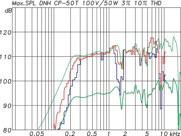 DNH CP 50T Erreichbarer Maximalpegel