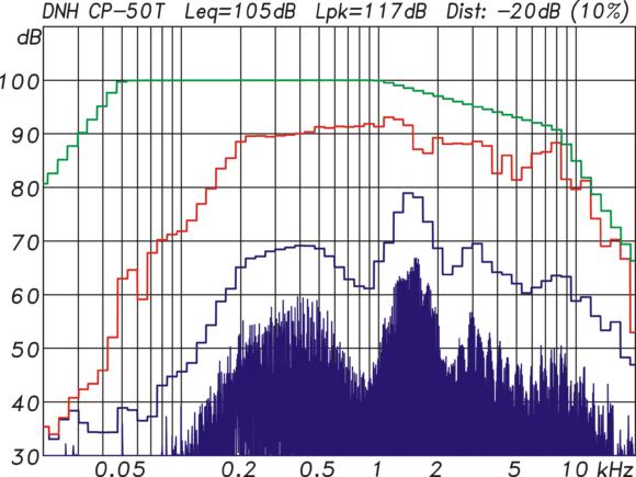 DNH CP 50T Maximalpegelmessung mit einem Multitonsignal mit EIA-426B-Spektrum und 12 dB Crestfaktor