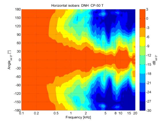 DNH CP 50T Horizontales Abstrahlverhalten in der Isobarendarstellung