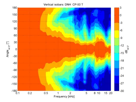 DNH CP 50T Vertikales Abstrahlverhalten in der Isobarendarstellung