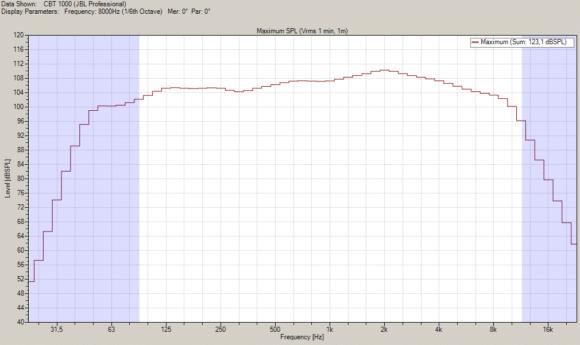 Mit der EASE GLL berechneter Maximalpegel für ein EIA-426B Spektrum