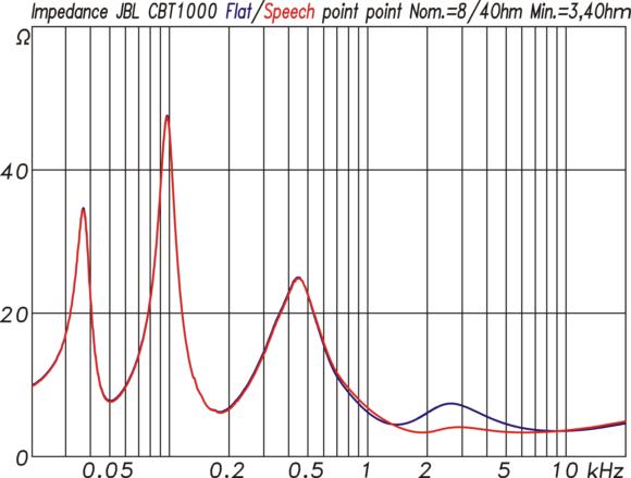 Impedanzverlauf der CBT1000