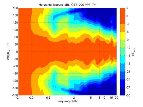 Horizontale Isobaren im mittleren Bereich der CBT1000