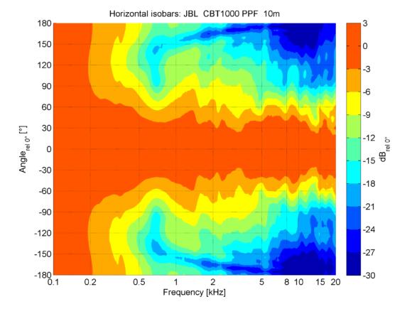 Horizontale Isobaren im oberen Bereich der CBT1000