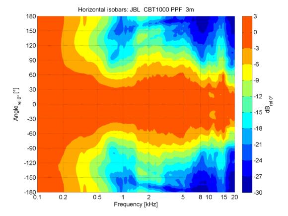 Horizontale Isobaren im unteren Bereich der CBT1000