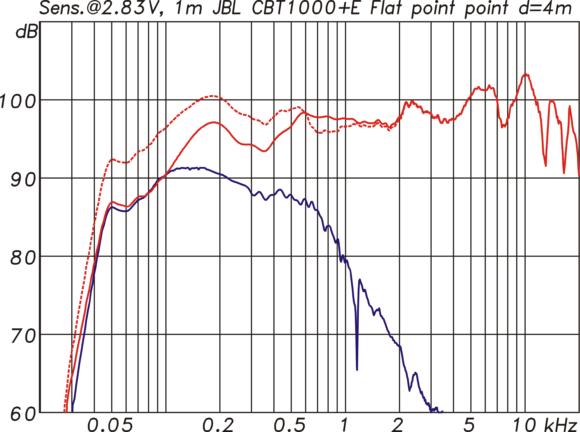 Frequenzgang der CBT1000