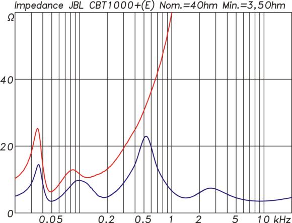 Impedanzverlauf der CBT1000E