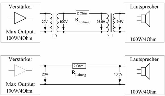 Leitungsverluste mit (oben) und ohne (unten) Übertrager