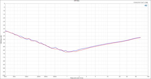 IMD Messung (DIM) mit 8 Ω Last im Brückenmodus in Abhängigkeit von der Ausgangsspannung