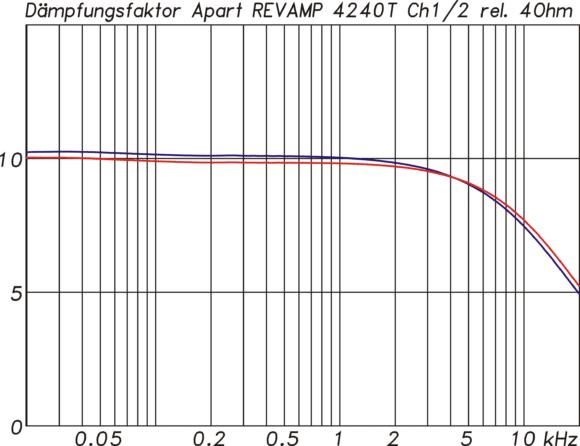 Dämpfungsfaktor bezogen auf eine 4Ω Last