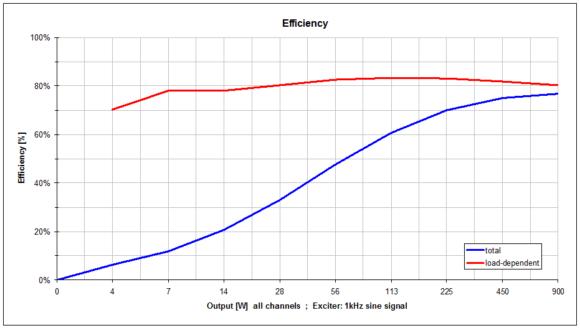 Wirkungsgrad des Amps in % in Abhängigkeit von der abgegebenen Leistung (x-Achse). In rot die Kurve ohne Grundlast die einen sehr guten Wirkungsgrad der Endstufen erkennen lässt