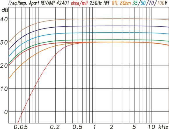 Frequenzgang an einer 4 Ω Last