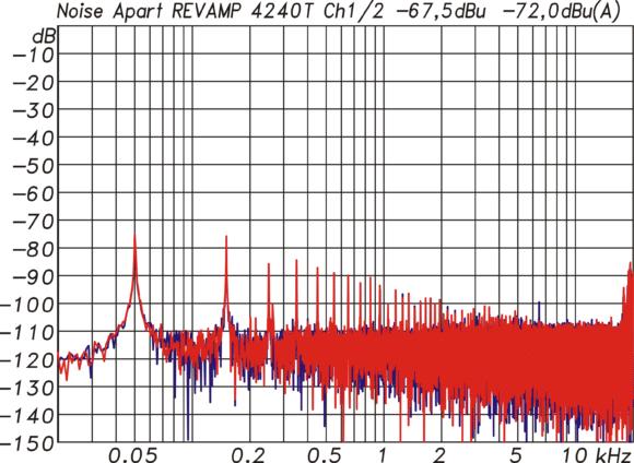 Störspektrum am Ausgang mit einem Gesamtpegel von -67,5 dBu