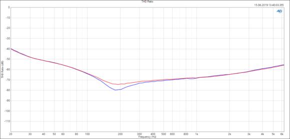 Klirrfaktor (THD) mit 8 Ω Last im Brückenmodus in Abhängigkeit von der Frequenz bei jeweils 120 W*1 pro Kanal (x-Achse). *1 bei 1 kHz
