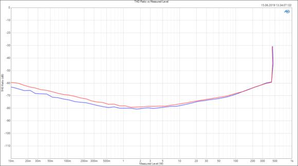 Klirrfaktor (THD) bei 1 kHz mit 8 Ω Last im Brückenmodus in Abhängigkeit von der Ausgangsleistung