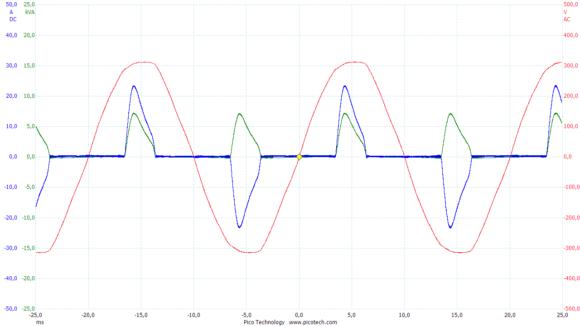Verlauf von Netzspannung(rot), Netzstrom(blau) und der daraus berechneten Leistungsaufnahme(grün). Der Leistungs-faktor PF beträgt 0,65