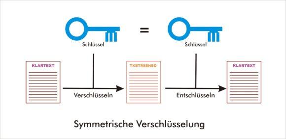 Bei der symmetrischen Verschlüsselung kommt bei Sender und Empfänger derselbe Schlüssel zum Einsatz.