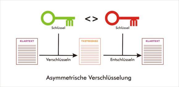 Die asymmetrische Verschlüsselung durch Public-Key-Infrastruktur (PKI), setzt zwei verschiedene Schlüssel ein