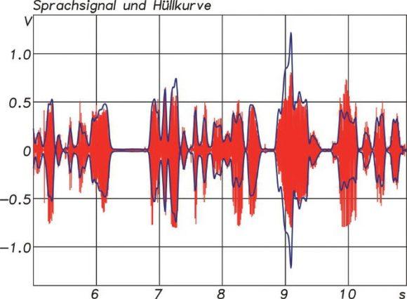 Sprachsignal (rot) mit Hüllkurve (blau)