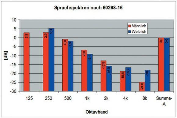 Mittlere spektrale Zusammensetzung eines männlichen Sprechers (rot) und einer weiblichen Sprecherin (blau) nach DIN EN 60268-16:2012-05