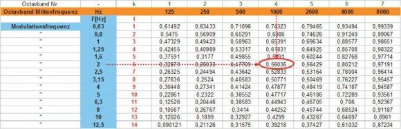 Matrix mit 98 Indizes zur Berechnung des STI. Rot markiert als Beispiel die Modulationstiefe von 56 % im 1-kHz-Oktavband für eine Modulationsfrequenz von 2 Hz.
