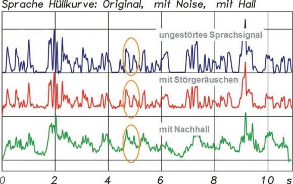 Oben die ungestörte Hüllkurve eines Sprachsignals (blau), mittig mit einem Störgeräusch (rot) und unten mit Nachhall (grün). Der Modulationsverlust ist gut zu erkennen.