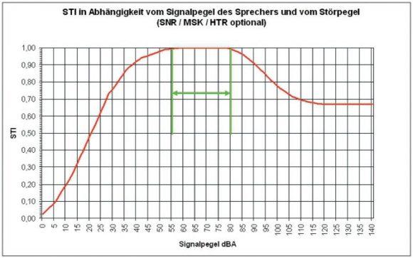 STI-Wert in ausschließlicher Abhängigkeit vom Pegel des Sprachsignals